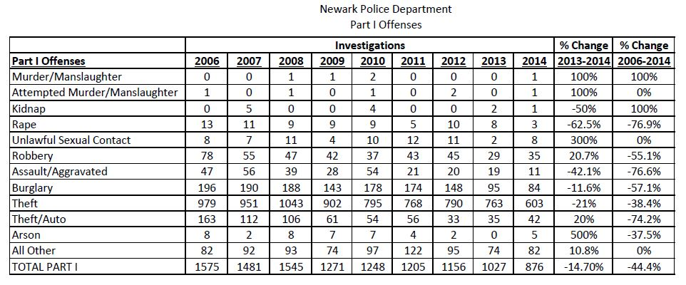 newark nj crime Newark's crime record appeared to be on the upswing a few years ago march 2010 marked its first murder-free month in more than 40 years and shootings were down for three back-to-back years, falling 75% through 2009, mayor cory booker told cnn in a televised interview.